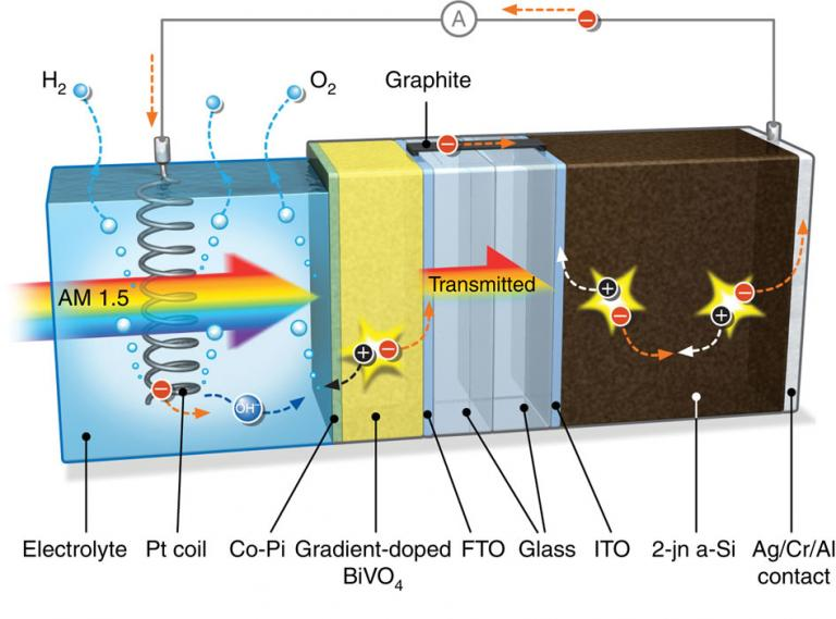 Efficient solar water splitting