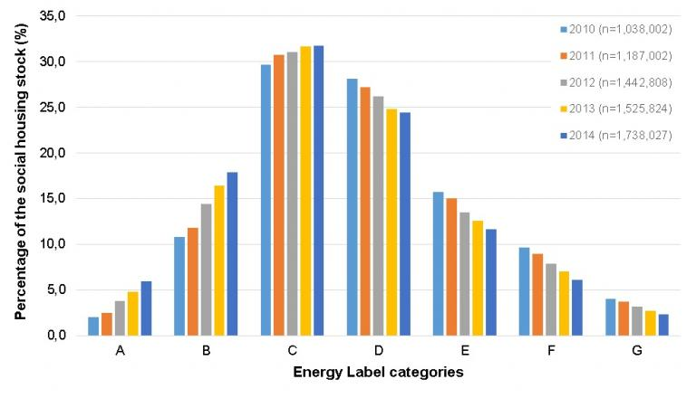 Changing frequency of energy labels for non-profit rental housing (Graph from thesis)